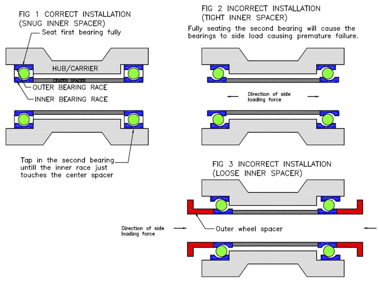 Wheel bearing fitting illustration